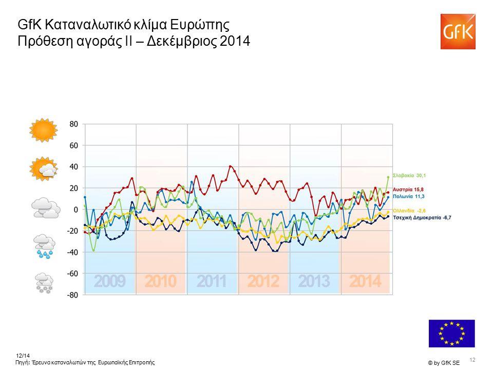 12 © by GfK SE 12/14 Πηγή: Έρευνα καταναλωτών της Ευρωπαϊκής Επιτροπής GfK Καταναλωτικό κλίμα Ευρώπης Πρόθεση αγοράς II – Δεκέμβριος 2014