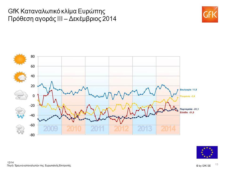 13 © by GfK SE 12/14 Πηγή: Έρευνα καταναλωτών της Ευρωπαϊκής Επιτροπής GfK Καταναλωτικό κλίμα Ευρώπης Πρόθεση αγοράς III – Δεκέμβριος 2014