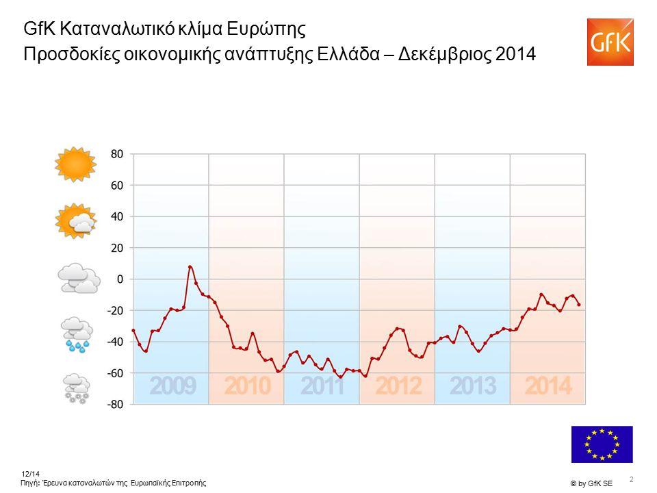 2 © by GfK SE 12/14 Πηγή: Έρευνα καταναλωτών της Ευρωπαϊκής Επιτροπής GfK Καταναλωτικό κλίμα Ευρώπης Προσδοκίες οικονομικής ανάπτυξης Ελλάδα – Δεκέμβρ