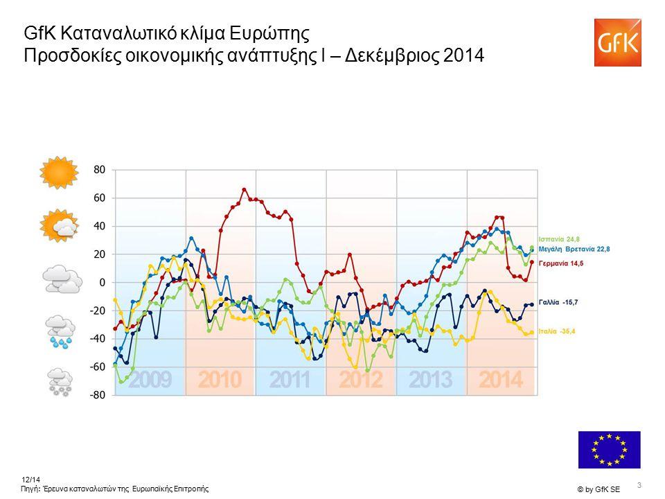 3 © by GfK SE 12/14 Πηγή: Έρευνα καταναλωτών της Ευρωπαϊκής Επιτροπής GfK Καταναλωτικό κλίμα Ευρώπης Προσδοκίες οικονομικής ανάπτυξης I – Δεκέμβριος 2
