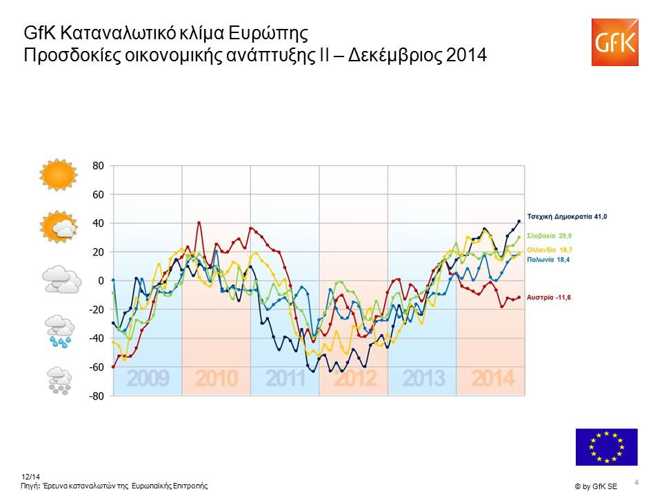 4 © by GfK SE 12/14 Πηγή: Έρευνα καταναλωτών της Ευρωπαϊκής Επιτροπής GfK Καταναλωτικό κλίμα Ευρώπης Προσδοκίες οικονομικής ανάπτυξης II – Δεκέμβριος