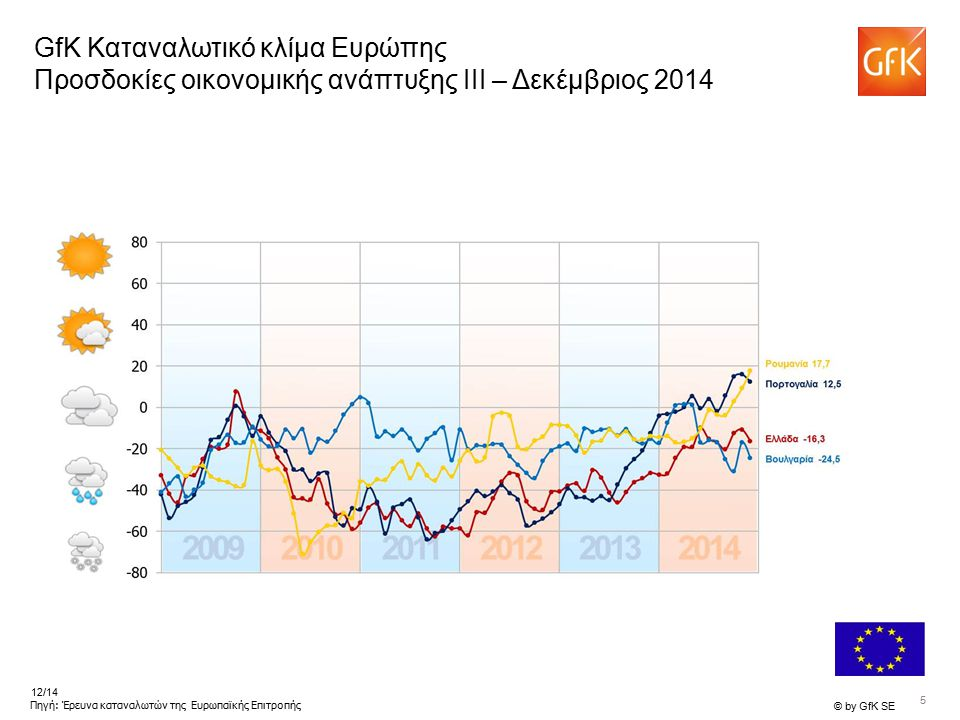5 © by GfK SE 12/14 Πηγή: Έρευνα καταναλωτών της Ευρωπαϊκής Επιτροπής GfK Καταναλωτικό κλίμα Ευρώπης Προσδοκίες οικονομικής ανάπτυξης III – Δεκέμβριος