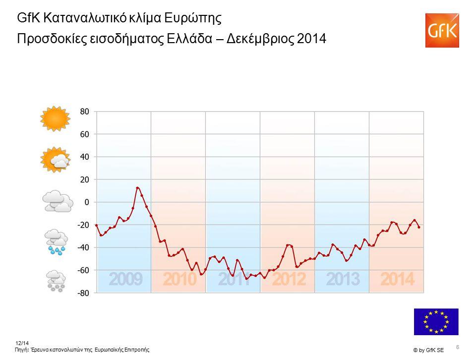 7 © by GfK SE 12/14 Πηγή: Έρευνα καταναλωτών της Ευρωπαϊκής Επιτροπής GfK Καταναλωτικό κλίμα Ευρώπης Προσδοκίες εισοδήματος I – Δεκέμβριος 2014