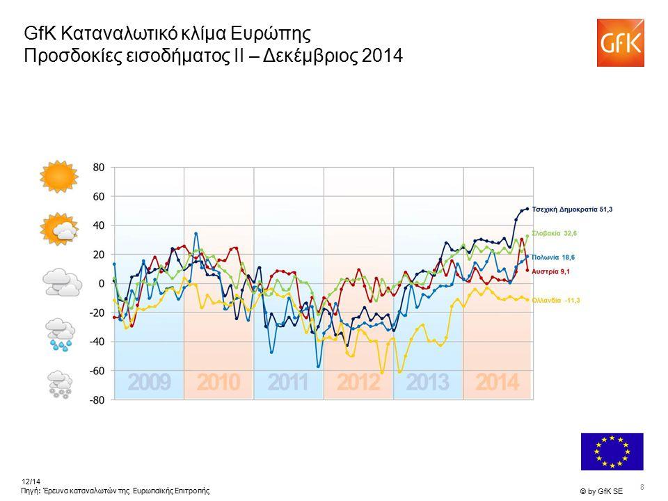8 © by GfK SE 12/14 Πηγή: Έρευνα καταναλωτών της Ευρωπαϊκής Επιτροπής GfK Καταναλωτικό κλίμα Ευρώπης Προσδοκίες εισοδήματος II – Δεκέμβριος 2014