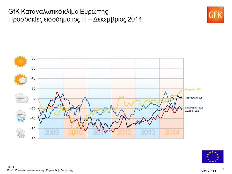 9 © by GfK SE 12/14 Πηγή: Έρευνα καταναλωτών της Ευρωπαϊκής Επιτροπής GfK Καταναλωτικό κλίμα Ευρώπης Προσδοκίες εισοδήματος III – Δεκέμβριος 2014