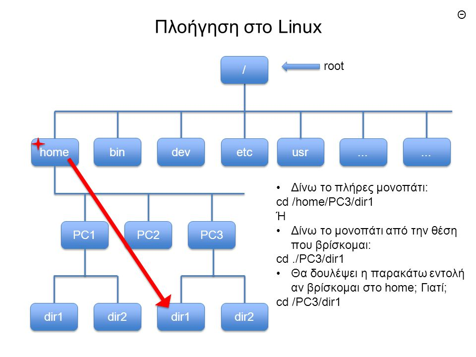 Πλοήγηση στο Linux usr bin dev etc home...