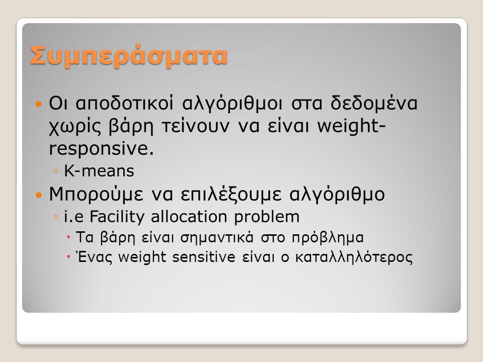 Συμπεράσματα Οι αποδοτικοί αλγόριθμοι στα δεδομένα χωρίς βάρη τείνουν να είναι weight- responsive.
