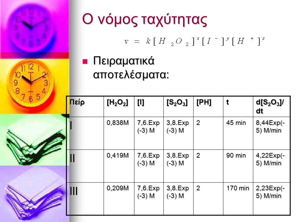 Ο νόμος ταχύτητας Πειραματικά αποτελέσματα: Πειραματικά αποτελέσματα:Πείρ [Η 2 Ο 2 ] [I] [S2O3][S2O3][S2O3][S2O3] [PH] t d[S 2 O 3 ]/ dt I0,838M 7,6.E