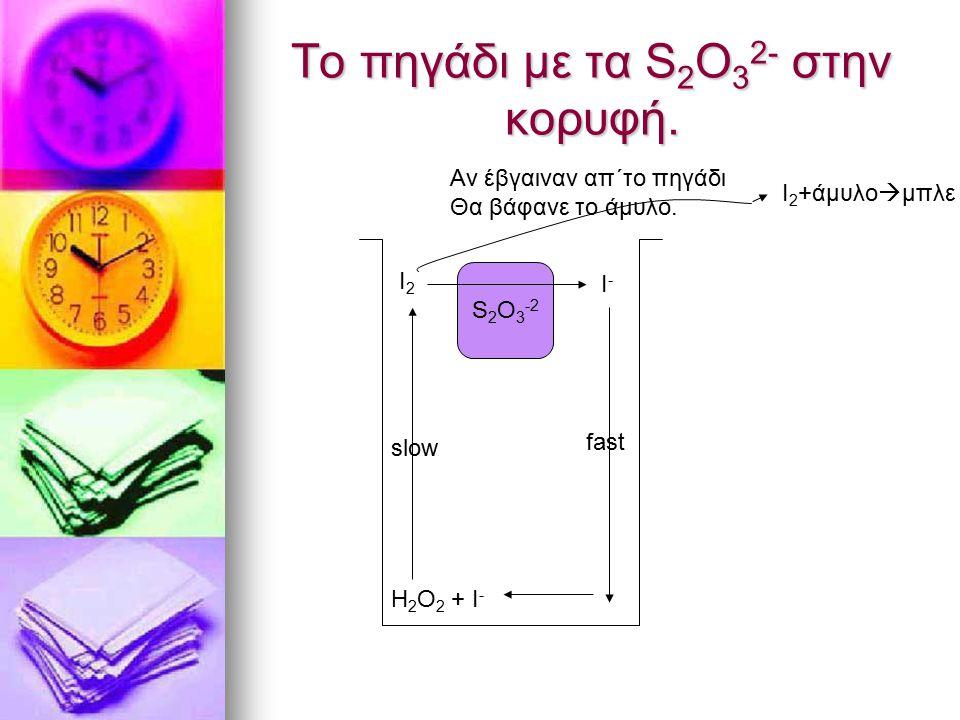 Το πηγάδι με τα S 2 O 3 2- στην κορυφή. Η 2 Ο 2 + Ι - Ι2Ι2 Ι 2 +άμυλο  μπλε S 2 O 3 -2 I-I- slow fast Αν έβγαιναν απ΄το πηγάδι Θα βάφανε το άμυλο.