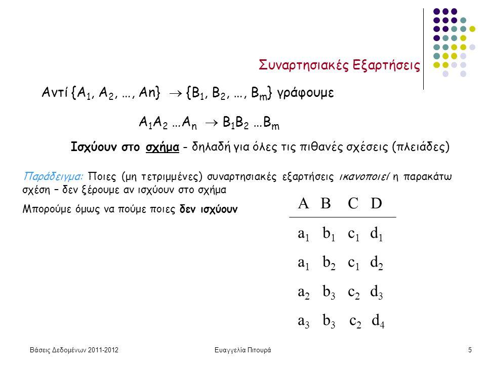 Βάσεις Δεδομένων 2011-2012Ευαγγελία Πιτουρά5 Συναρτησιακές Εξαρτήσεις Ισχύουν στο σχήμα - δηλαδή για όλες τις πιθανές σχέσεις (πλειάδες) Παράδειγμα: Ποιες (μη τετριμμένες) συναρτησιακές εξαρτήσεις ικανοποιεί η παρακάτω σχέση – δεν ξέρουμε αν ισχύουν στο σχήμα Μπορούμε όμως να πούμε ποιες δεν ισχύουν Α Β C D a 1 b 1 c 1 d 1 a 1 b 2 c 1 d 2 a 2 b 3 c 2 d 3 a 3 b 3 c 2 d 4 Αντί {Α 1, Α 2, …, Αn}  {Β 1, Β 2, …, Β m } γράφουμε Α 1 Α 2 …Α n  Β 1 Β 2 …Β m