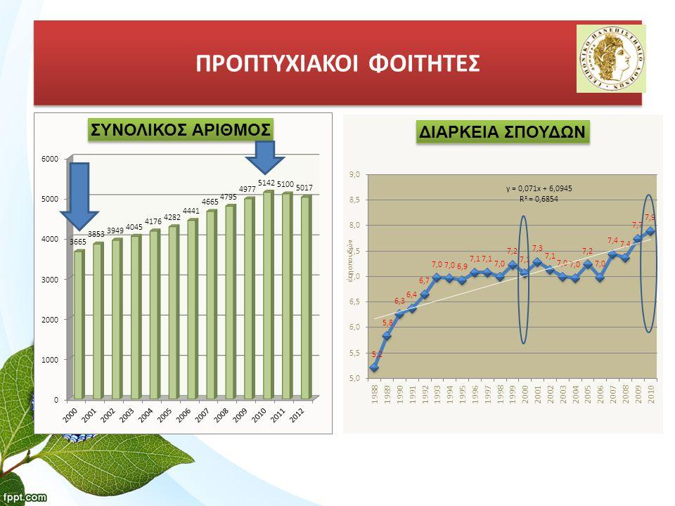 ΑΡΙΘΜΟΣ ΦΟΙΤΗΤΩΝ / ΜΕΛΟΣ ΔΕΠ