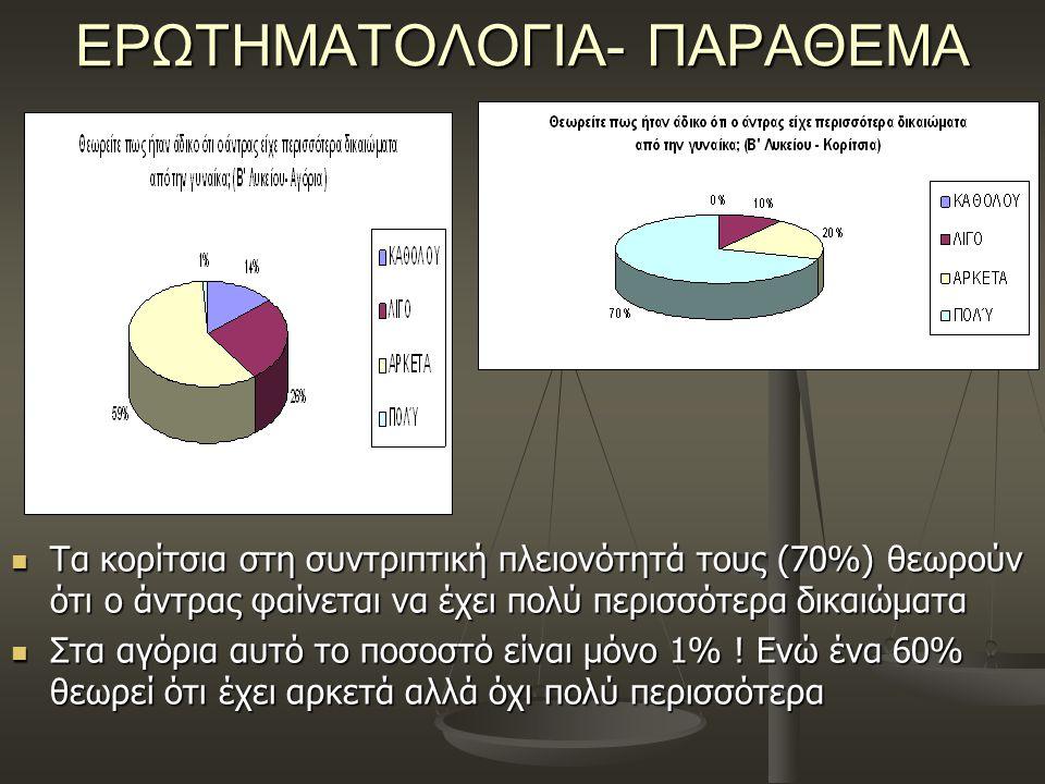 ΕΡΩΤΗΜΑΤΟΛΟΓΙΑ- ΠΑΡΑΘΕΜΑ Τα κορίτσια στη συντριπτική πλειονότητά τους (70%) θεωρούν ότι ο άντρας φαίνεται να έχει πολύ περισσότερα δικαιώματα Τα κορίτσια στη συντριπτική πλειονότητά τους (70%) θεωρούν ότι ο άντρας φαίνεται να έχει πολύ περισσότερα δικαιώματα Στα αγόρια αυτό το ποσοστό είναι μόνο 1% .