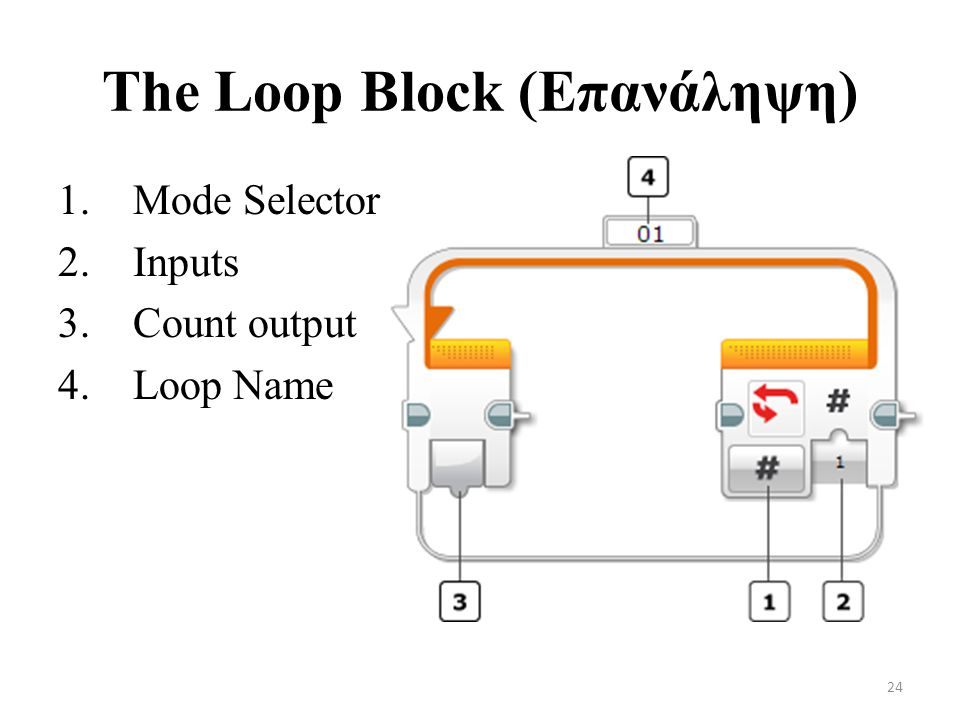 The Loop Block (Επανάληψη) 1. Mode Selector 2. Inputs 3. Count output 4. Loop Name 24