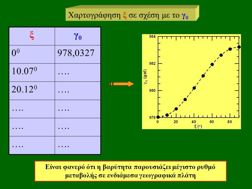ξγ0γ00 978,0327 10.07 0 …. 20.12 0 …. Χαρτογράφηση ξ σε σχέση με το γ 0 Είναι φανερό ότι η βαρύτητα παρουσιάζει μέγιστο ρυθμό μεταβολής σε ενδιάμεσα γ