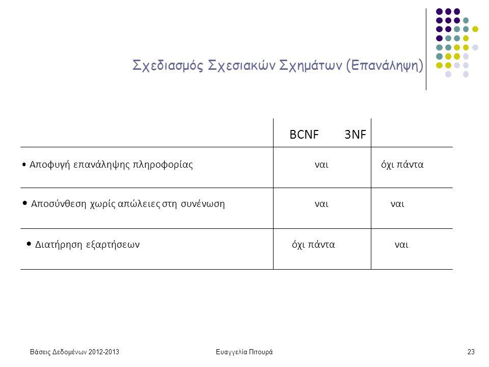 Ευαγγελία Πιτουρά23 Σχεδιασμός Σχεσιακών Σχημάτων (Επανάληψη) Αποφυγή επανάληψης πληροφορίας ναι όχι πάντα Αποσύνθεση χωρίς απώλειες στη συνένωση ναι ναι Διατήρηση εξαρτήσεων όχι πάντα ναι BCNF 3NF Βάσεις Δεδομένων 2012-2013