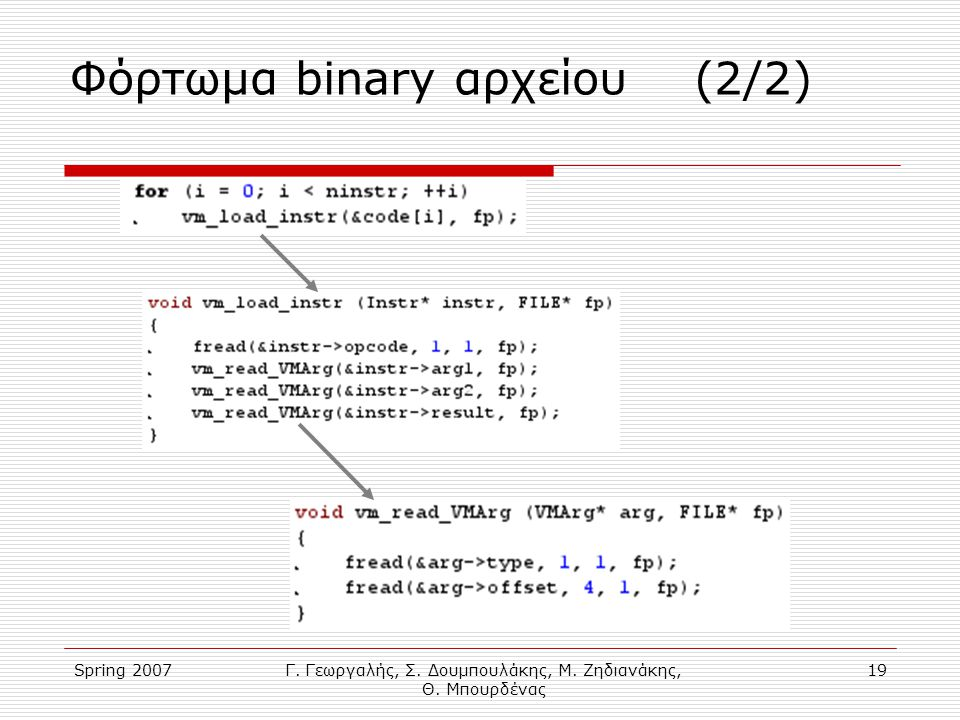 Spring 2007Γ. Γεωργαλής, Σ. Δουμπουλάκης, Μ. Ζηδιανάκης, Θ. Μπουρδένας 19 Φόρτωμα binary αρχείου (2/2)