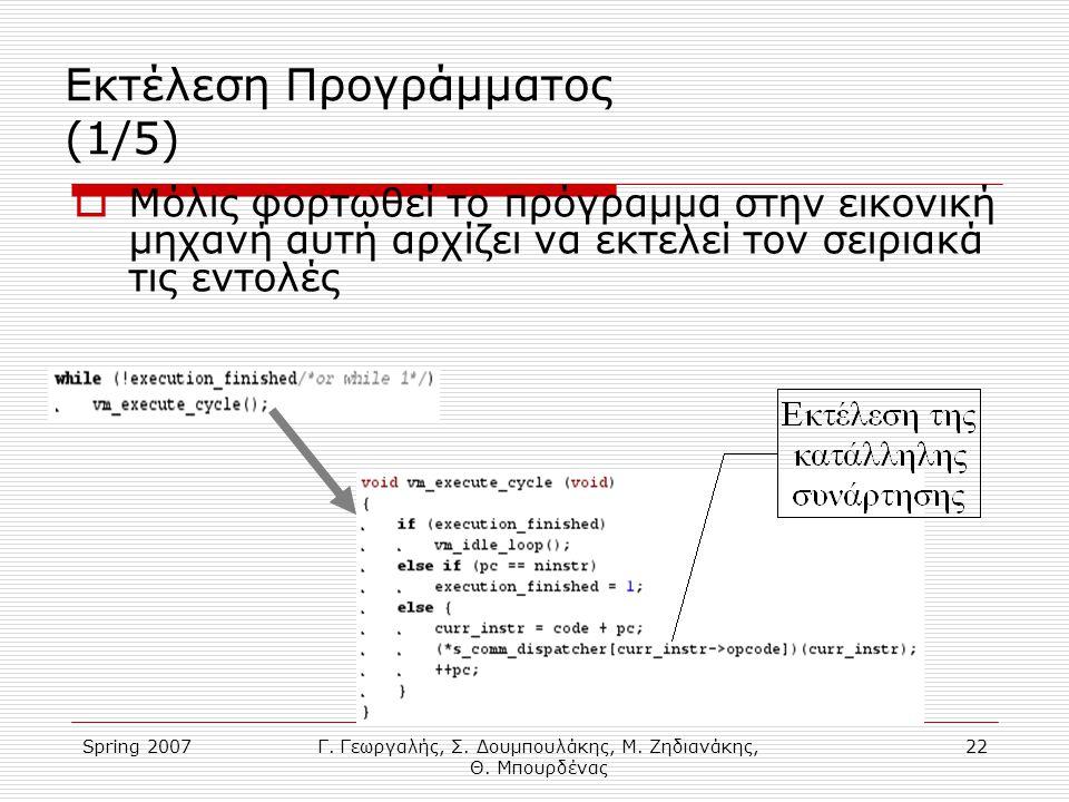 Spring 2007Γ. Γεωργαλής, Σ. Δουμπουλάκης, Μ. Ζηδιανάκης, Θ. Μπουρδένας 22 Εκτέλεση Προγράμματος (1/5)  Μόλις φορτωθεί το πρόγραμμα στην εικονική μηχα