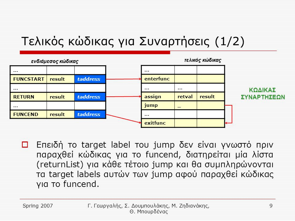 Spring 2007Γ. Γεωργαλής, Σ. Δουμπουλάκης, Μ. Ζηδιανάκης, Θ. Μπουρδένας 9 Τελικός κώδικας για Συναρτήσεις (1/2)  Επειδή το target label του jump δεν ε