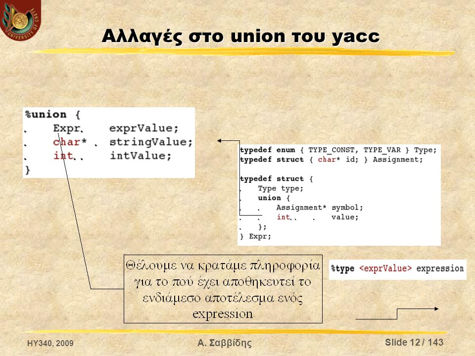Αλλαγές στο union του yacc HY340, 2009 Α. Σαββίδης Slide 12 / 143