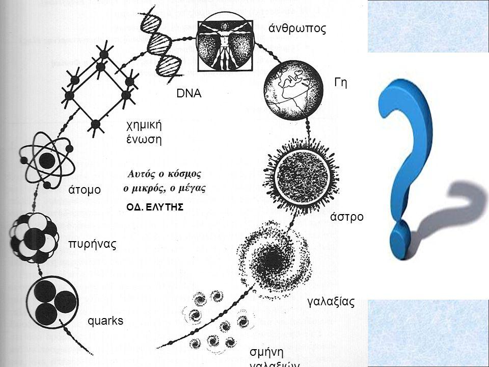 Μελετάμε πλέον τα σωματίδια 'quark' Δεν μπορούμε να εξερευνήσουμε περισσότερο... Με βάση τις σύγχρονες επιστημονικές γνώσεις. Βρισκόμαστε στα όρια της