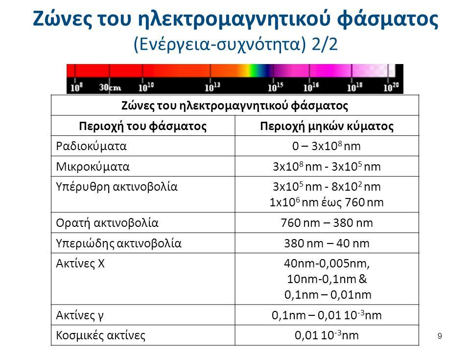 Ζώνες του ηλεκτρομαγνητικού φάσματος (Ενέργεια-συχνότητα) 2/2 9 Ζώνες του ηλεκτρομαγνητικού φάσματος Περιοχή του φάσματοςΠεριοχή μηκών κύματος Ραδιοκύ