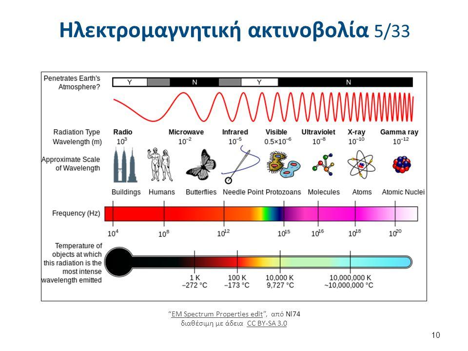 """Ηλεκτρομαγνητική ακτινοβολία 5/33 10 """"EM Spectrum Properties edit"""", από Nl74 διαθέσιμη με άδεια CC BY-SA 3.0EM Spectrum Properties editCC BY-SA 3.0"""