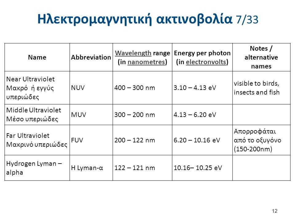 Ηλεκτρομαγνητική ακτινοβολία 7/33 12 NameAbbreviation WavelengthWavelength range (in nanometres)nanometres Energy per photon (in electronvolts)electro