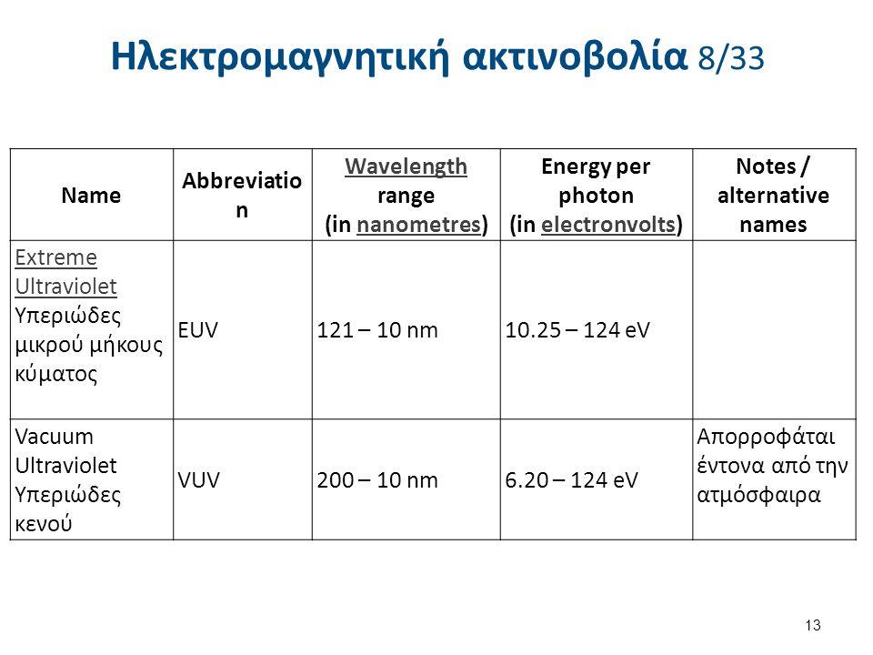 Ηλεκτρομαγνητική ακτινοβολία 8/33 13 Name Abbreviatio n Wavelength Wavelength range (in nanometres)nanometres Energy per photon (in electronvolts)elec