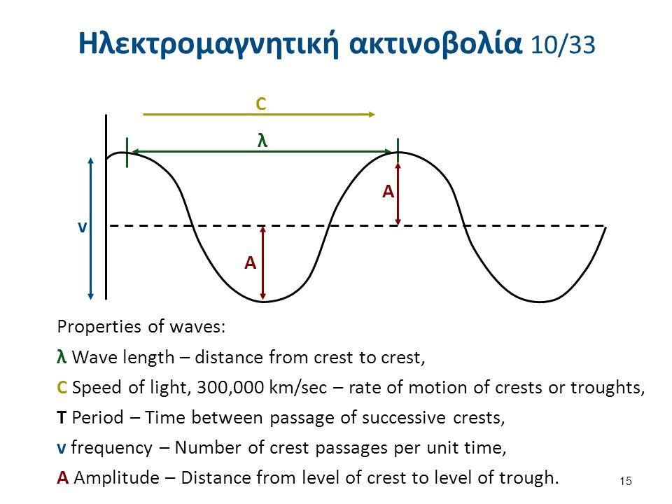 Ηλεκτρομαγνητική ακτινοβολία 10/33 15 C A A λ v Properties of waves: λ Wave length – distance from crest to crest, C Speed of light, 300,000 km/sec –