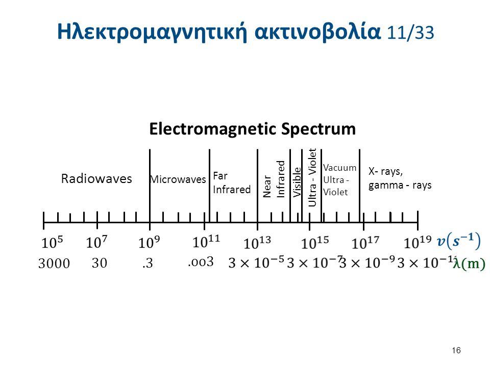 Ηλεκτρομαγνητική ακτινοβολία 11/33 16 λ(m) 3000 30.3.οο3 Radiowaves Microwaves Far Infrared Near Infrared Visible Ultra - Violet Vacuum Ultra - Violet