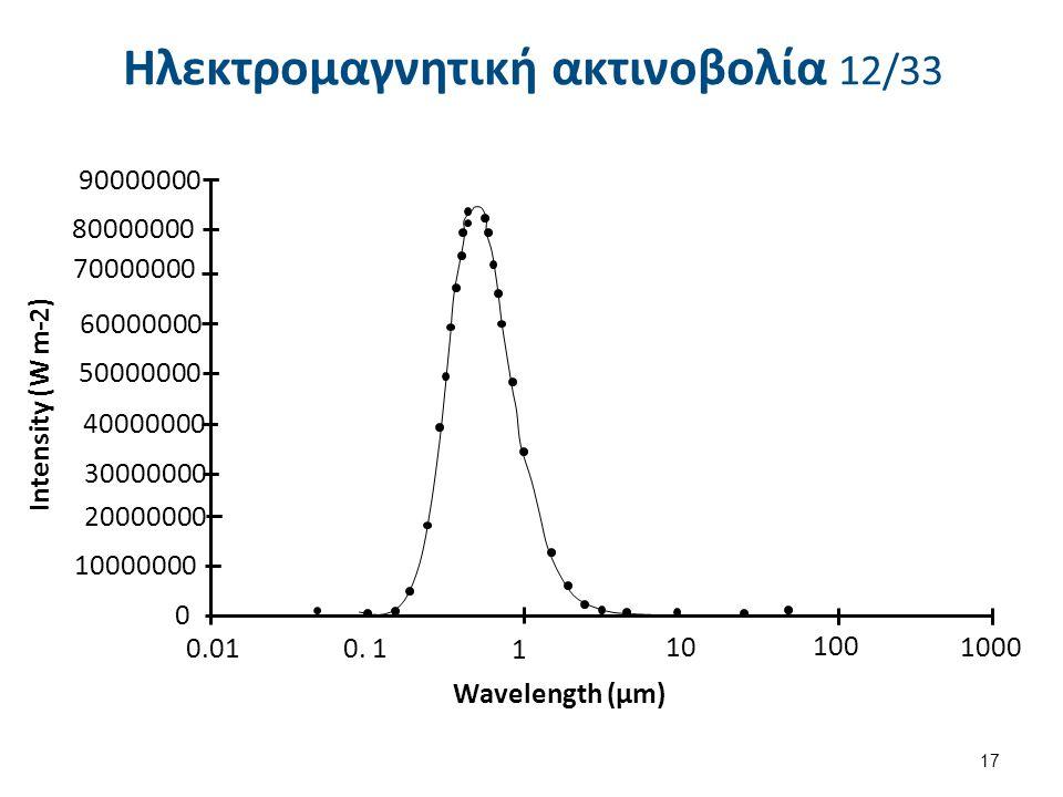 Ηλεκτρομαγνητική ακτινοβολία 12/33 17 90000000 80000000 70000000 60000000 50000000 40000000 30000000 20000000 10000000 0 0.01 0. 1 1 10 100 1000 Wavel