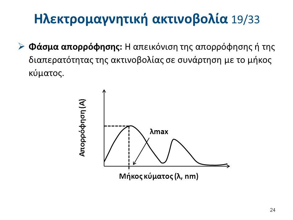Ηλεκτρομαγνητική ακτινοβολία 19/33  Φάσμα απορρόφησης: Η απεικόνιση της απορρόφησης ή της διαπερατότητας της ακτινοβολίας σε συνάρτηση με το μήκος κύ