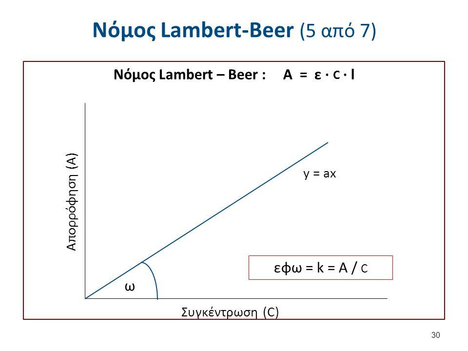 Νόμος Lambert-Beer (5 από 7) Νόμος Lambert – Beer : Α = ε ∙ C ∙ l 30 y = ax Συγκέντρωση (C) Απορρόφηση (Α) εφω = k = Α / C ω