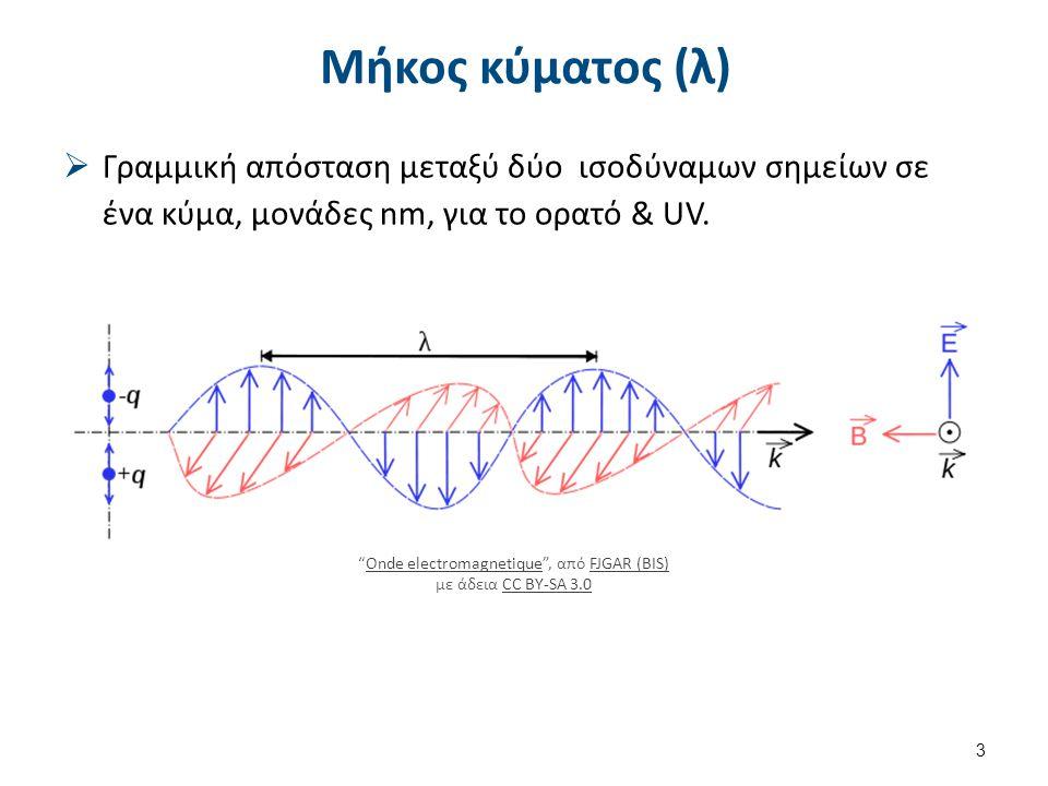"""Μήκος κύματος (λ)  Γραμμική απόσταση μεταξύ δύο ισοδύναμων σημείων σε ένα κύμα, μονάδες nm, για το ορατό & UV. 3 """"Onde electromagnetique"""", από FJGAR"""