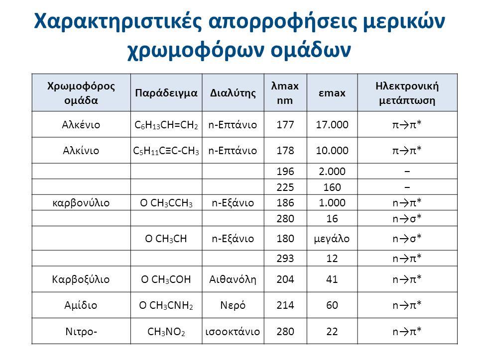Χρωμοφόρος ομάδα ΠαράδειγμαΔιαλύτης λmax nm εmax Ηλεκτρονική μετάπτωση ΑλκένιοC 6 H 13 CH=CH 2 n-Επτάνιο17717.000π→π* ΑλκίνιοC 5 H 11 C≡C-CH 3 n-Επτάν