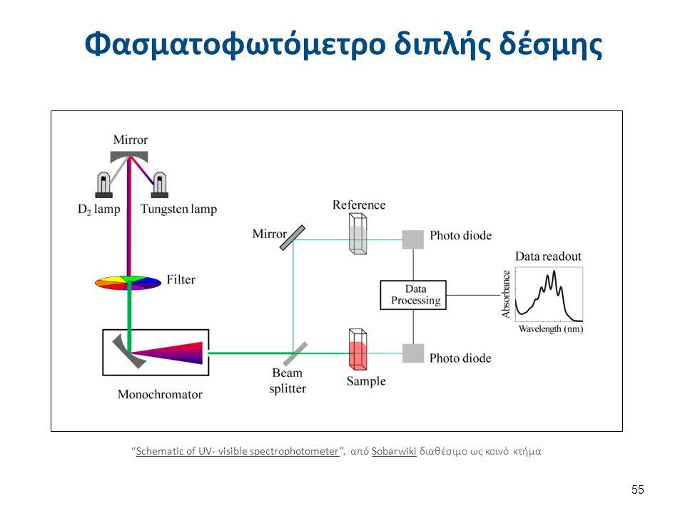 """Φασματοφωτόμετρο διπλής δέσμης 55 """"Schematic of UV- visible spectrophotometer"""", από Sobarwiki διαθέσιμο ως κοινό κτήμαSchematic of UV- visible spectro"""