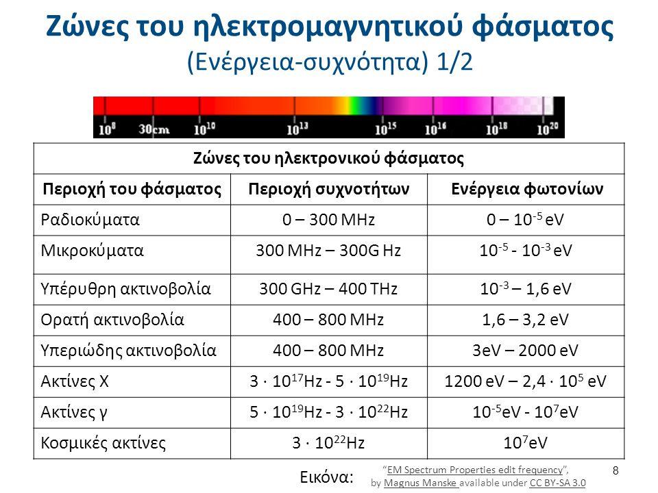 Ζώνες του ηλεκτρομαγνητικού φάσματος (Ενέργεια-συχνότητα) 1/2 8 Ζώνες του ηλεκτρονικού φάσματος Περιοχή του φάσματοςΠεριοχή συχνοτήτων Ενέργεια φωτονί