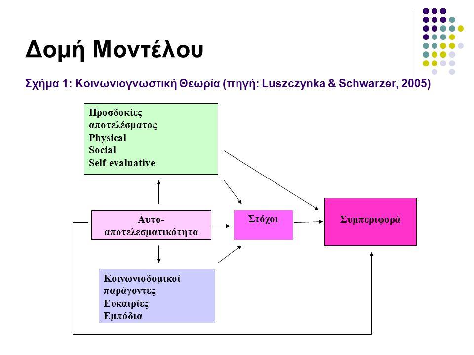 Δομή Μοντέλου Σχήμα 1: Κοινωνιογνωστική Θεωρία (πηγή: Luszczynka & Schwarzer, 2005) Προσδοκίες αποτελέσματος Physical Social Self-evaluative Αυτο- απο