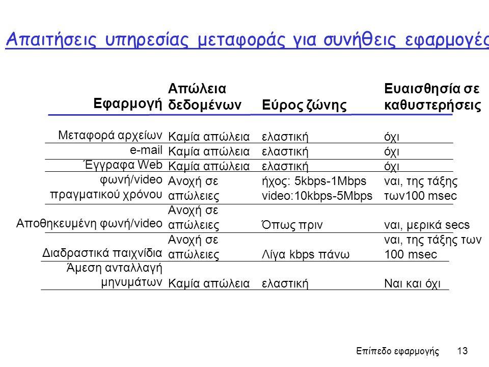 Επίπεδο εφαρμογής 13 Απαιτήσεις υπηρεσίας μεταφοράς για συνήθεις εφαρμογές Εφαρμογή Μεταφορά αρχείων e-mail Έγγραφα Web φωνή/video πραγματικού χρόνου Αποθηκευμένη φωνή/video Διαδραστικά παιχνίδια Άμεση ανταλλαγή μηνυμάτων Απώλεια δεδομένων Καμία απώλεια Ανοχή σε απώλειες Καμία απώλεια Εύρος ζώνης ελαστική ήχος: 5kbps-1Mbps video:10kbps-5Mbps Όπως πριν Λίγα kbps πάνω ελαστική Ευαισθησία σε καθυστερήσεις όχι ναι, της τάξης των100 msec ναι, μερικά secs ναι, της τάξης των 100 msec Ναι και όχι