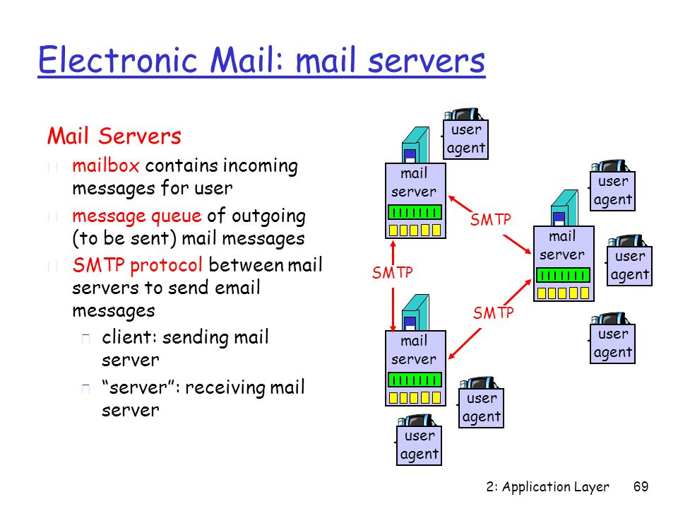 2: Application Layer 69 Electronic Mail: mail servers Mail Servers r mailbox contains incoming messages for user r message queue of outgoing (to be sent) mail messages r SMTP protocol between mail servers to send email messages m client: sending mail server m server : receiving mail server mail server user agent user agent user agent mail server user agent user agent mail server user agent SMTP