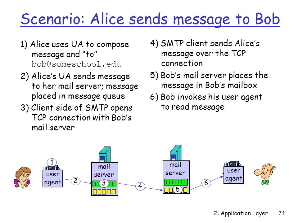 2: Application Layer 71 Scenario: Alice sends message to Bob 1) Alice uses UA to compose message and to bob@someschool.edu 2) Alice's UA sends message to her mail server; message placed in message queue 3) Client side of SMTP opens TCP connection with Bob's mail server 4) SMTP client sends Alice's message over the TCP connection 5) Bob's mail server places the message in Bob's mailbox 6) Bob invokes his user agent to read message user agent mail server mail server user agent 1 2 3 4 5 6