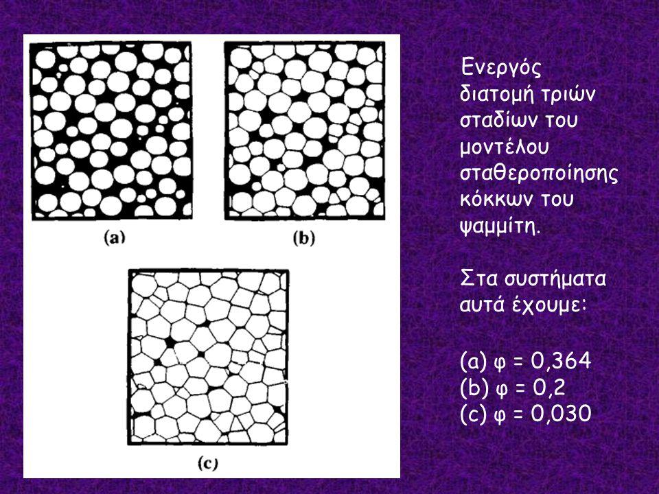 Ενεργός διατομή τριών σταδίων του μοντέλου σταθεροποίησης κόκκων του ψαμμίτη. Στα συστήματα αυτά έχουμε: (a) φ = 0,364 (b) φ = 0,2 (c) φ = 0,030