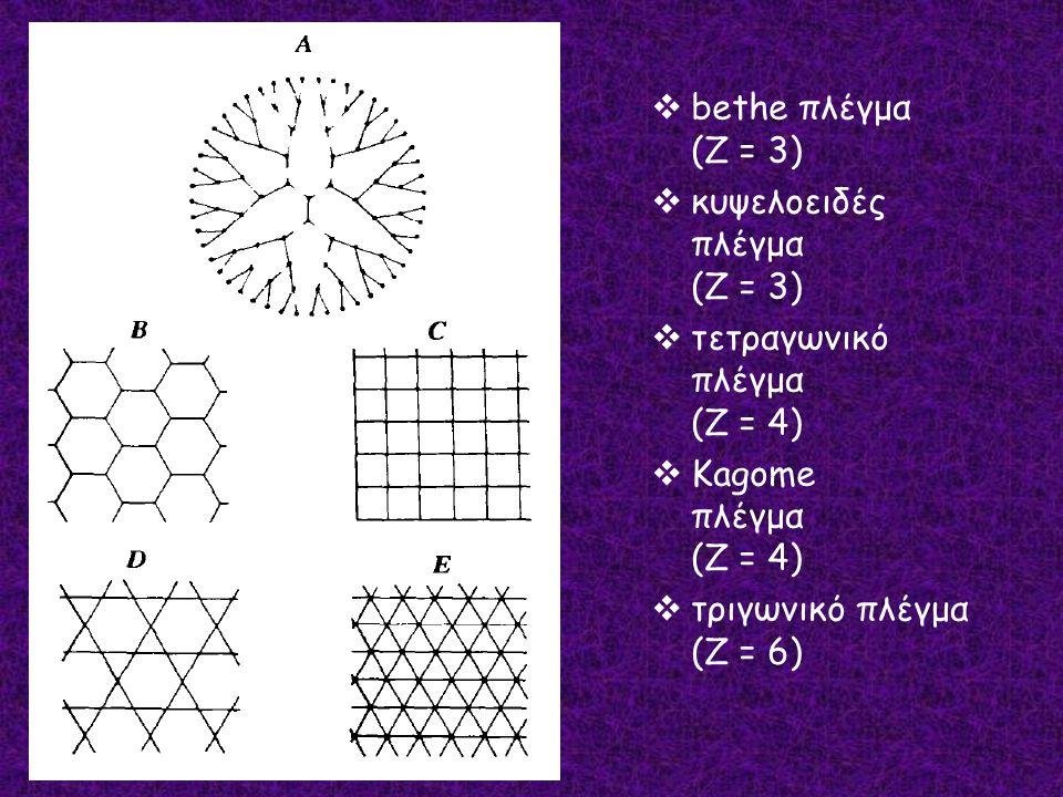  bethe πλέγμα (Z = 3)  κυψελοειδές πλέγμα (Z = 3)  τετραγωνικό πλέγμα (Z = 4)  Kagome πλέγμα (Z = 4)  τριγωνικό πλέγμα (Z = 6)