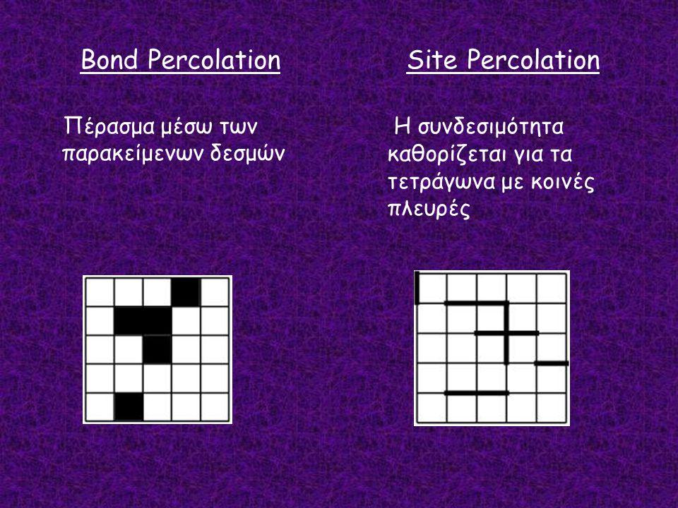 Bond Percolation Πέρασμα μέσω των παρακείμενων δεσμών Site Percolation Η συνδεσιμότητα καθορίζεται για τα τετράγωνα με κοινές πλευρές
