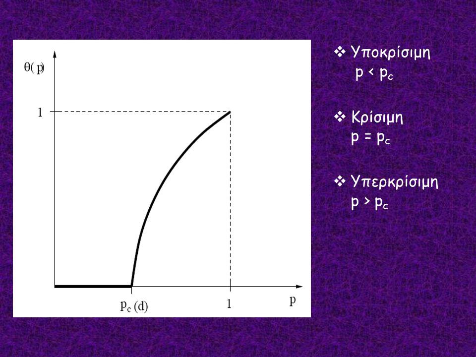  Υποκρίσιμη p < p c  Κρίσιμη p = p c  Υπερκρίσιμη p > p c