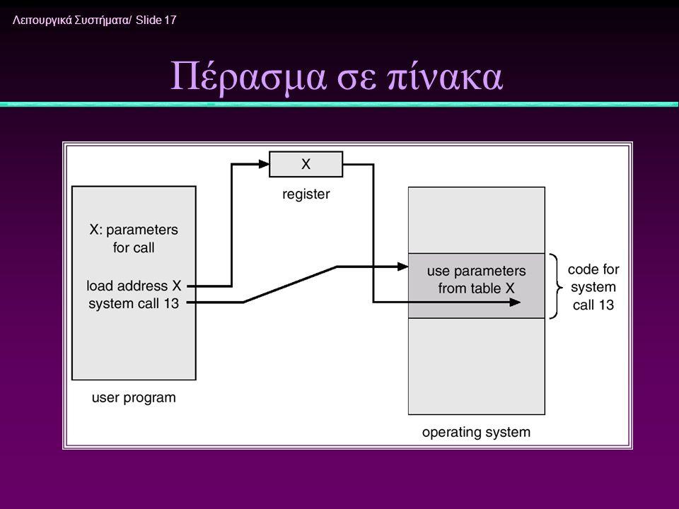 Λειτουργικά Συστήματα/ Slide 17 Πέρασμα σε πίνακα