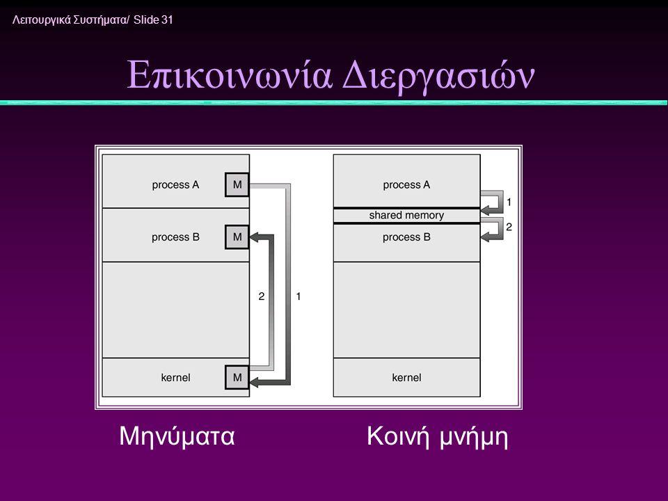 Λειτουργικά Συστήματα/ Slide 31 Επικοινωνία Διεργασιών Μηνύματα Κοινή μνήμη