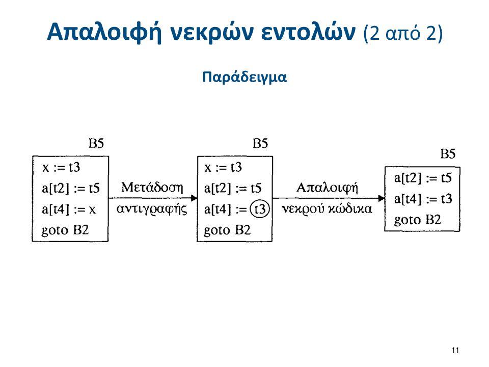 Απαλοιφή νεκρών εντολών (2 από 2) Παράδειγμα 11