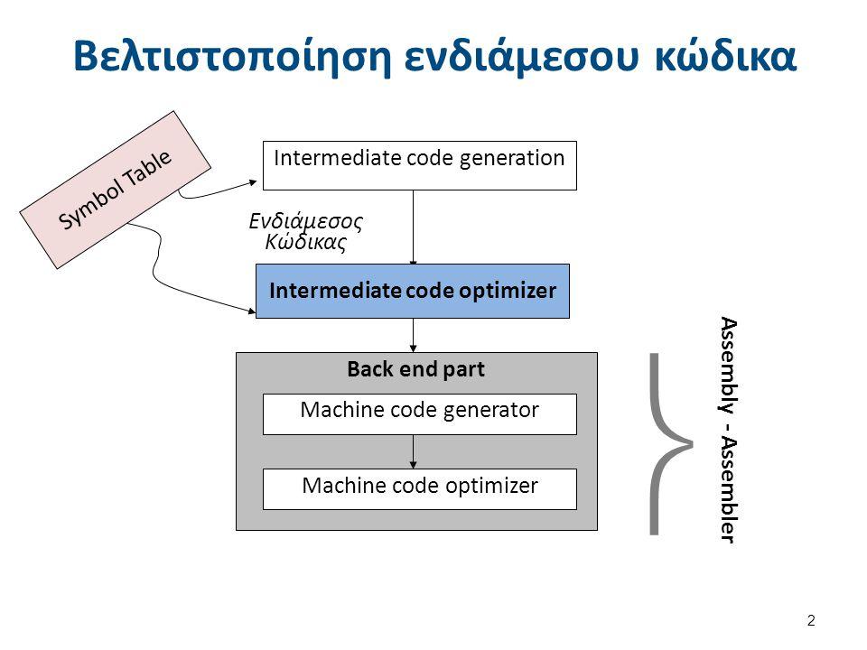 Βελτιστοποίηση κώδικα Σκοπός αυτής της φάσης είναι να παράγει ταχύτερο και μικρότερου όγκου τελικό κώδικα μ έναν αυτόματο τρόπο.