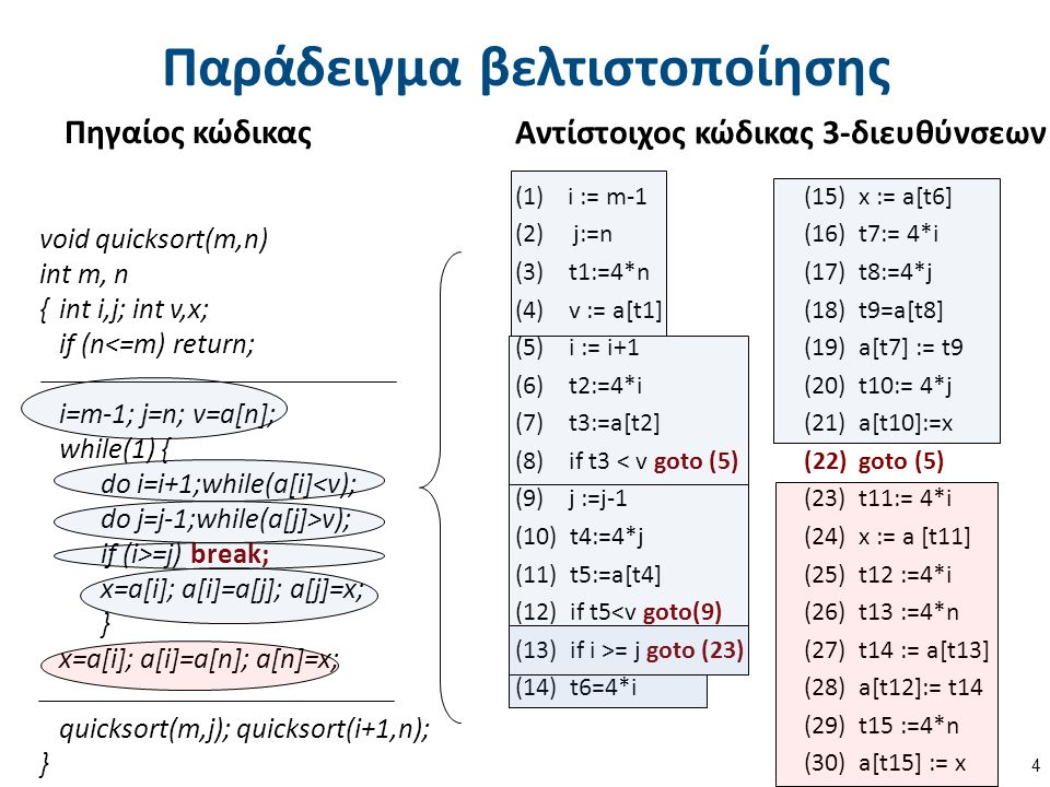 Παράδειγμα βελτιστοποίησης Πηγαίος κώδικας 4 Αντίστοιχος κώδικας 3-διευθύνσεων void quicksort(m,n) int m, n {int i,j; int v,x; if (n<=m) return; i=m-1; j=n; v=a[n]; while(1) { do i=i+1;while(a[i]<v); do j=j-1;while(a[j]>v); if (i>=j) break; x=a[i]; a[i]=a[j]; a[j]=x; } x=a[i]; a[i]=a[n]; a[n]=x; quicksort(m,j); quicksort(i+1,n); } (1)i := m-1 (15) x := a[t6] (2) j:=n (16) t7:= 4*i (3) t1:=4*n (17) t8:=4*j (4) v := a[t1] (18) t9=a[t8] (5) i := i+1 (19) a[t7] := t9 (6) t2:=4*i (20) t10:= 4*j (7) t3:=a[t2] (21) a[t10]:=x (8) if t3 < v goto (5) (22) goto (5) (9) j :=j-1 (23) t11:= 4*i (10) t4:=4*j (24) x := a [t11] (11) t5:=a[t4] (25) t12 :=4*i (12) if t5<v goto(9) (26) t13 :=4*n (13) if i >= j goto (23) (27) t14 := a[t13] (14) t6=4*i (28) a[t12]:= t14 (29) t15 :=4*n (30) a[t15] := x